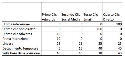 esempio modelli di attribuzione