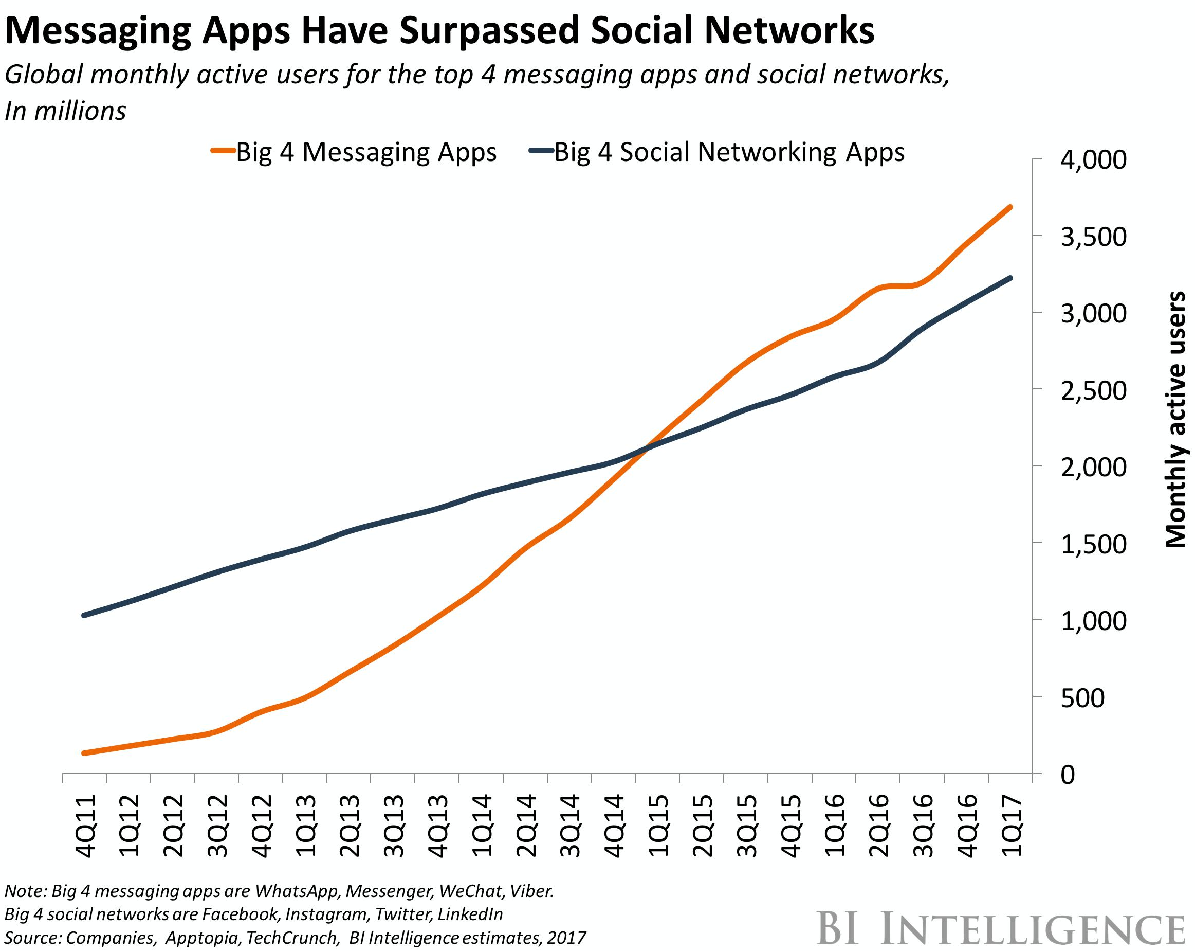 messaggistica-vs-social-network