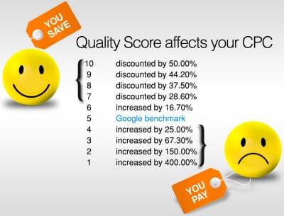 punteggio di qualità adwords
